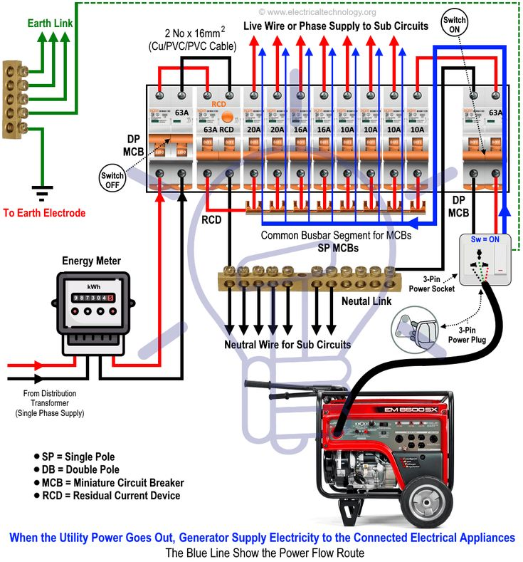 Park Art|My WordPress Blog_How To Hook Up Portable Generator To House Without Transfer Switch