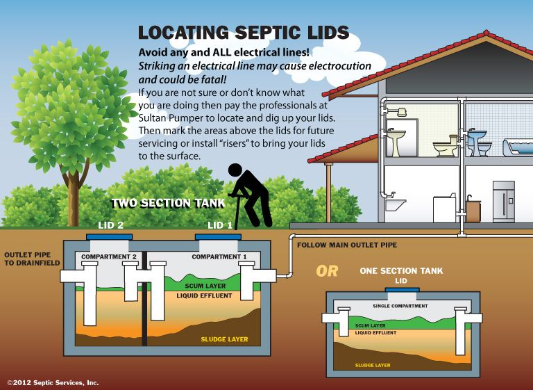 Park Art My WordPress Blog_How To Find Second Septic Tank Lid