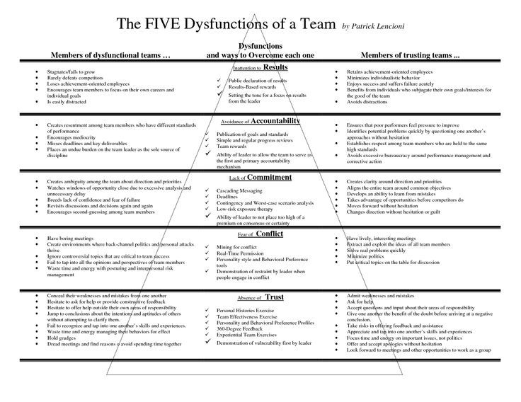 Park Art My WordPress Blog_Overcoming The Five Dysfunctions Of A Team Pdf