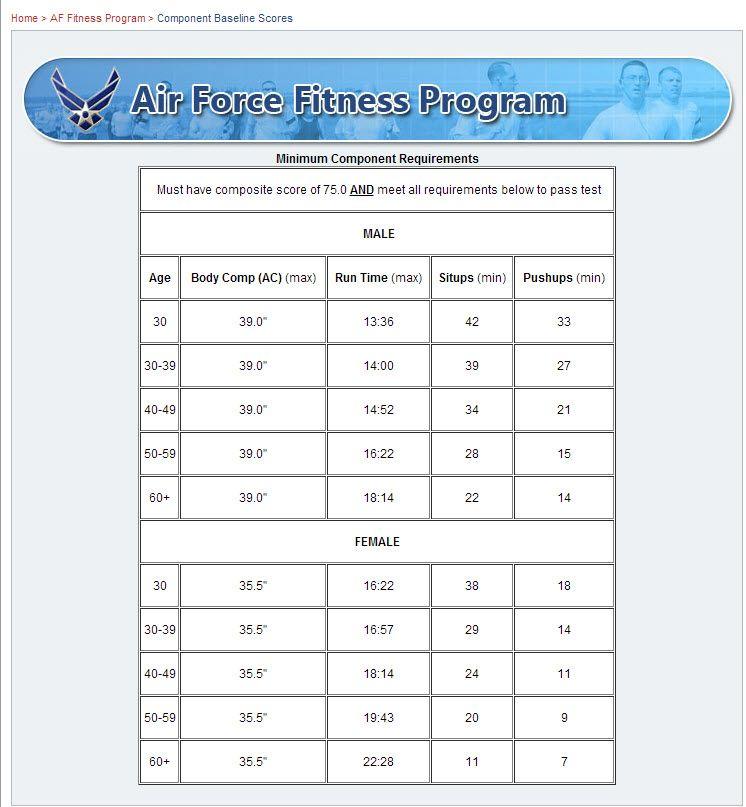Park Art|My WordPress Blog_Air Force Fitness Test Calculator
